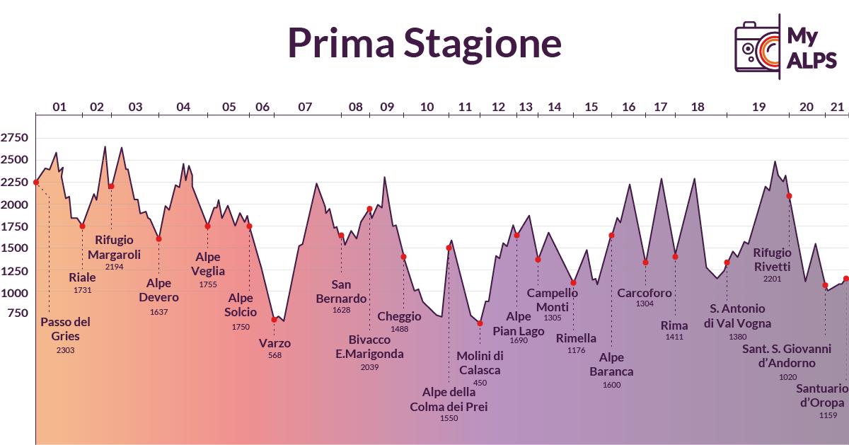 MyALPS - Prima Stagione